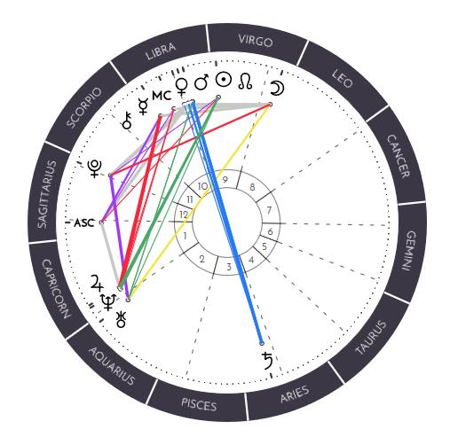 Synastry vs  Composite Charts – Astro by Vero